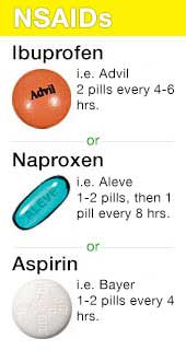 NSAIDs for Acne